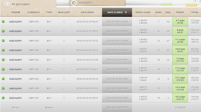 Zulutrade Eascalph1 results, 100% won trades today