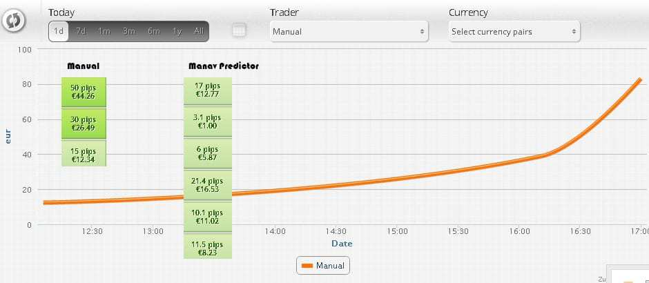 160pipsinprofit €160 today in profit! Manual trades gave me 80 pips today - in just 2 trades!