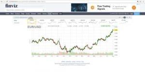 finviz trading charting