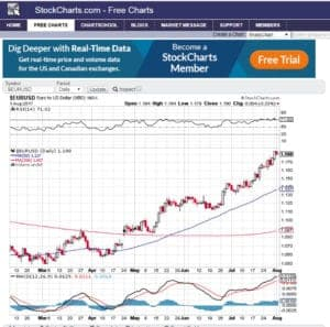 Stockcharts free charting software
