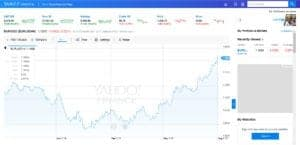 yahoo finance free charts