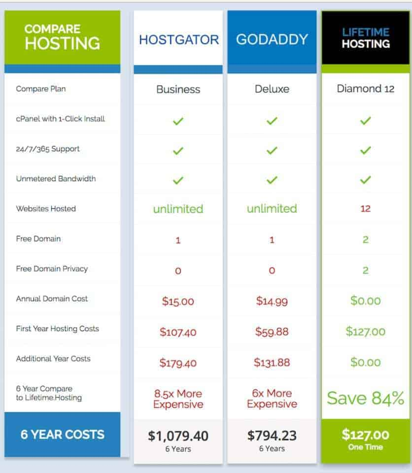 Lifetime-hosting review, Hosting plan